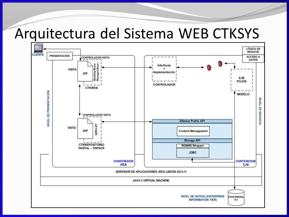 Arquitectura del Sistema WEB CTKSYS