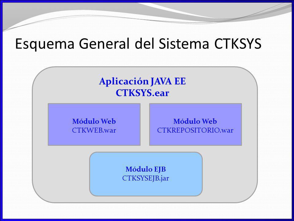 Esquema General del Sistema CTKSYS