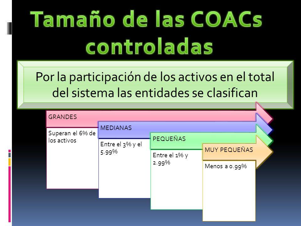 Tamaño de las COACs controladas