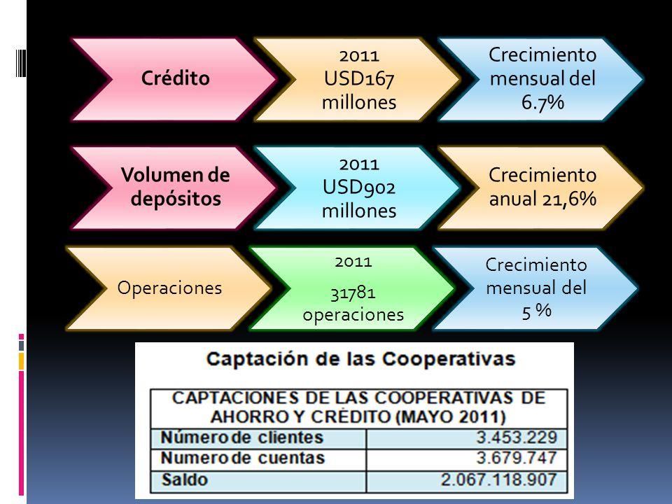 Crédito Volumen de depósitos