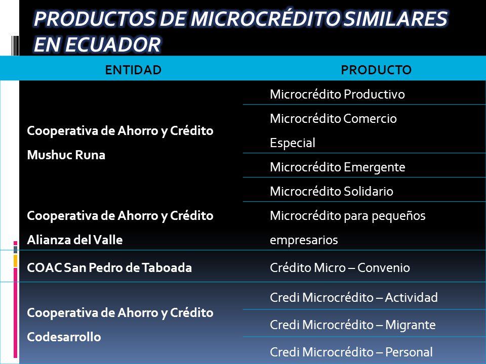 PRODUCTOS DE MICROCRÉDITO SIMILARES EN ECUADOR
