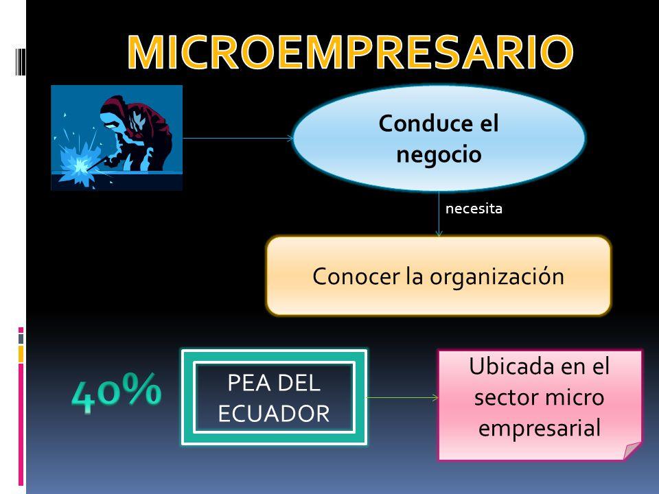 MICROEMPRESARIO 40% Conduce el negocio Conocer la organización