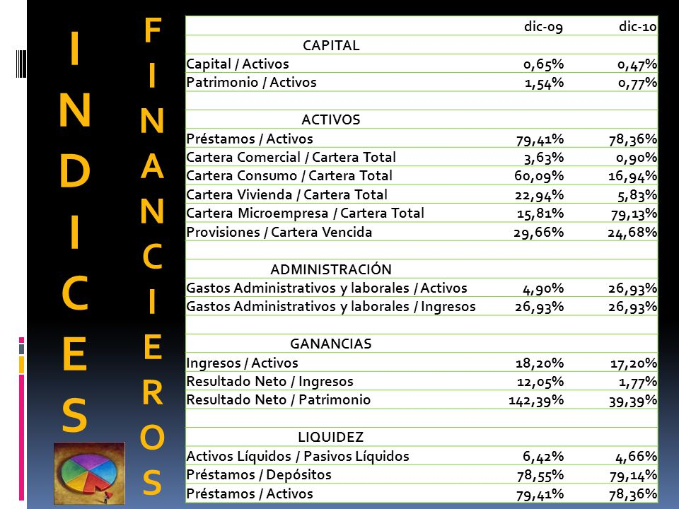I N D C E S F I N A C E R O S dic-09 dic-10 CAPITAL Capital / Activos