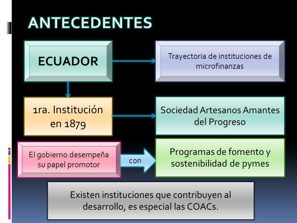 ANTECEDENTES ECUADOR 1ra. Institución en 1879