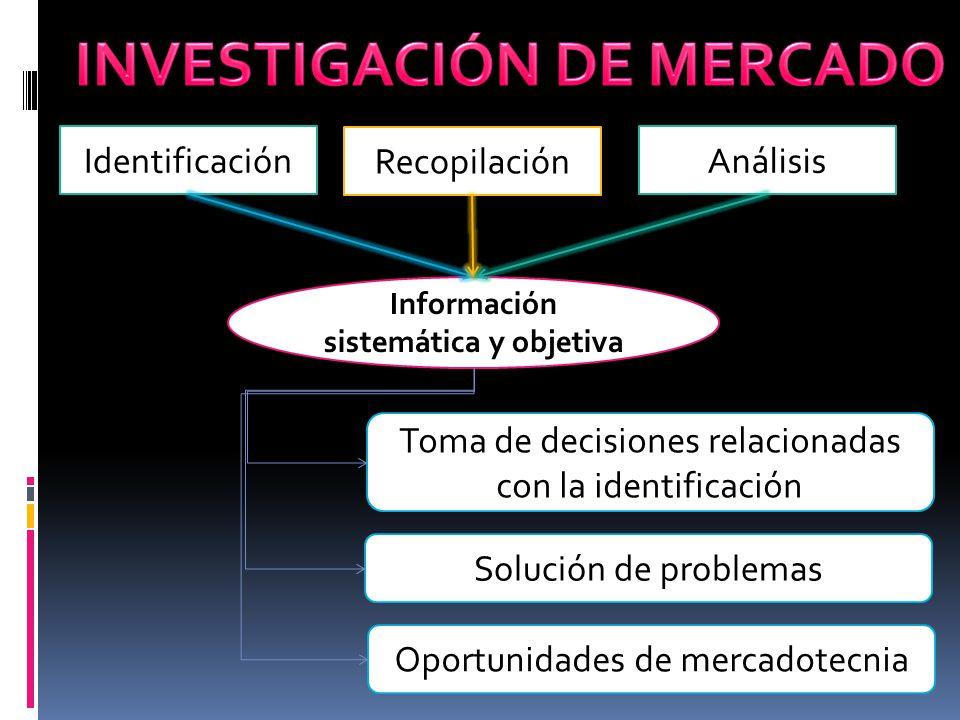 INVESTIGACIÓN DE MERCADO Información sistemática y objetiva