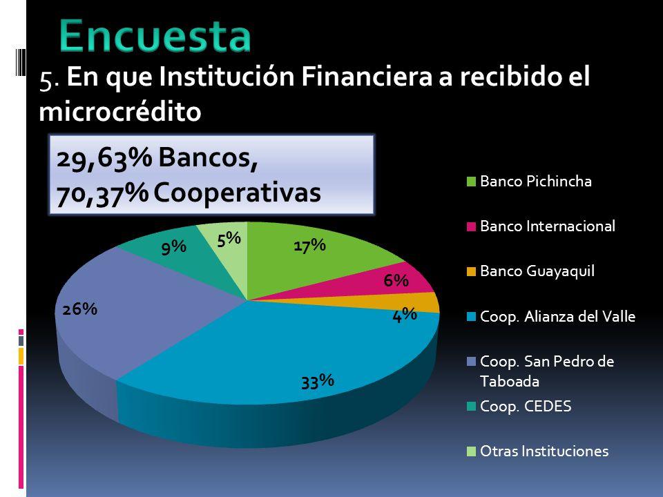 Encuesta 5. En que Institución Financiera a recibido el microcrédito