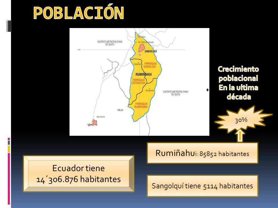 POBLACIÓN Rumiñahui: 85852 habitantes