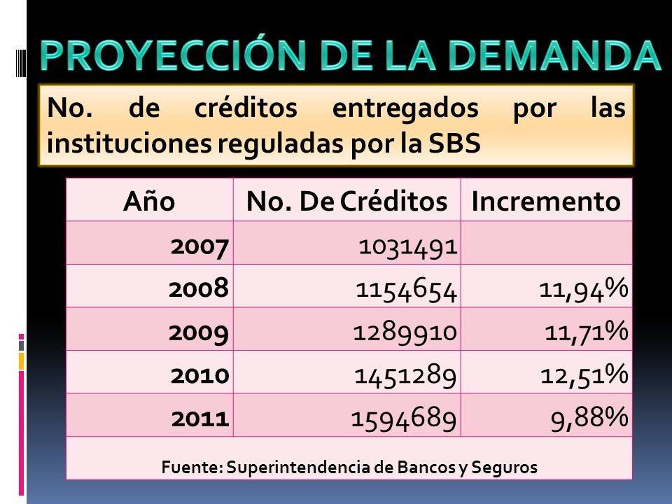 PROYECCIÓN DE LA DEMANDA Fuente: Superintendencia de Bancos y Seguros