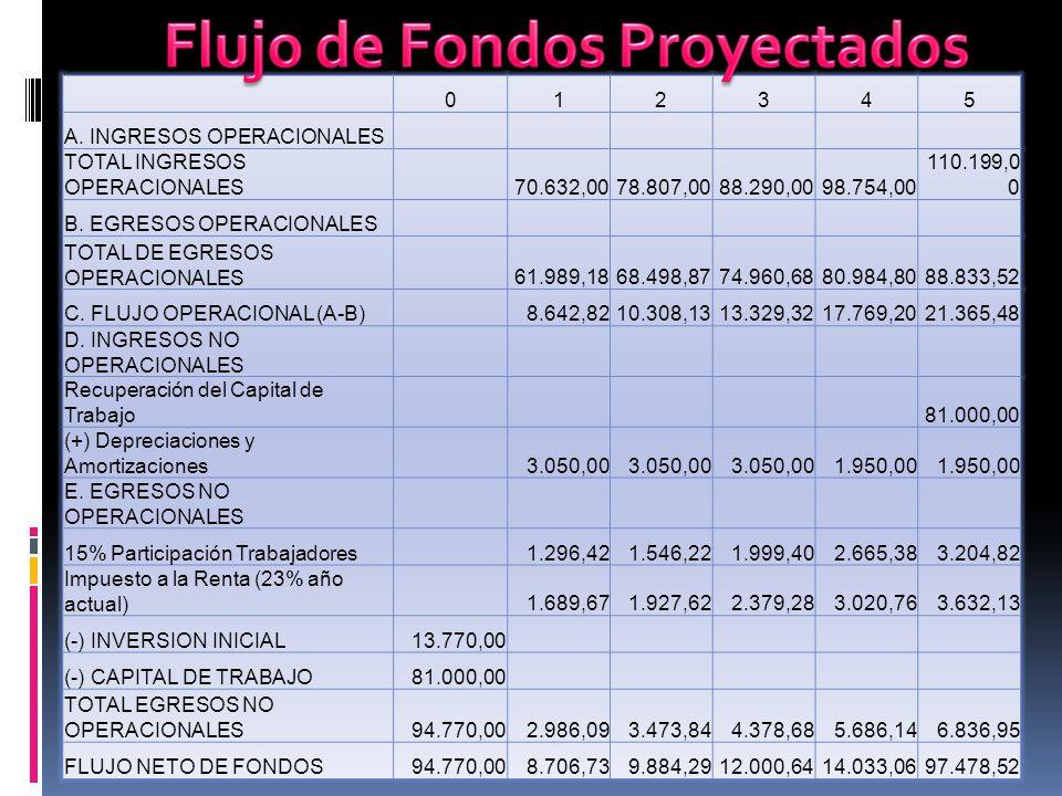 Flujo de Fondos Proyectados