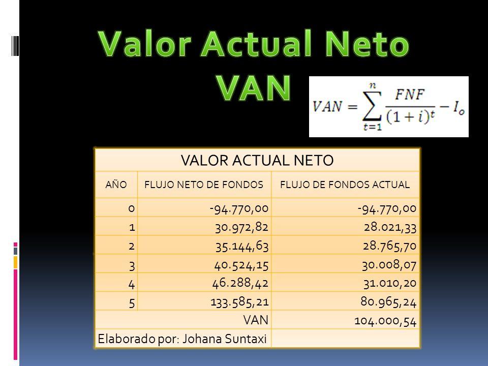 Valor Actual Neto VAN VALOR ACTUAL NETO -94.770,00 1 30.972,82