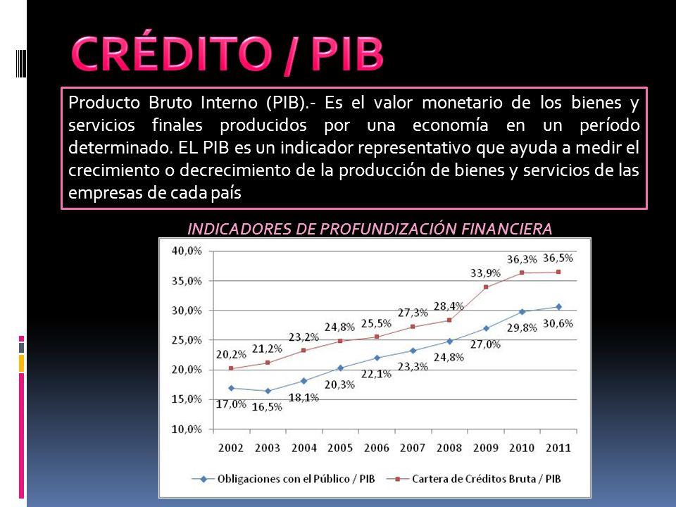 INDICADORES DE PROFUNDIZACIÓN FINANCIERA