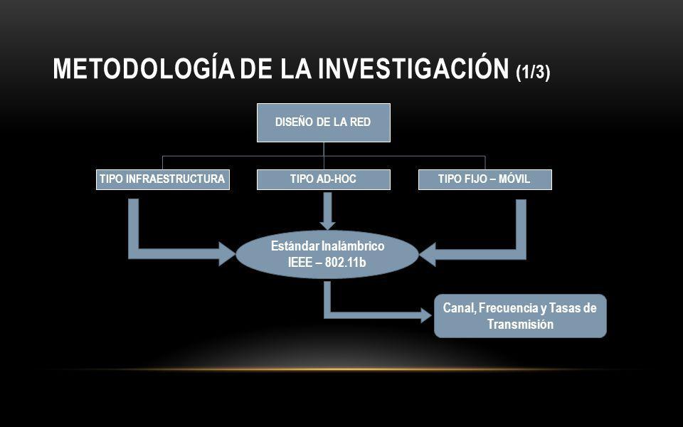 METODOLOGÍA DE LA INVESTIGACIÓN (1/3)