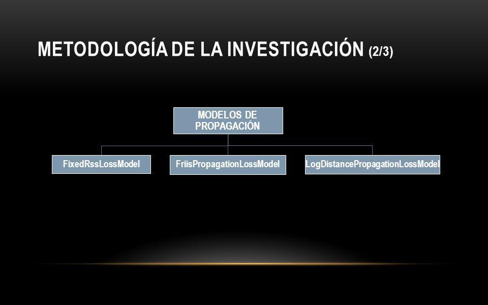 METODOLOGÍA DE LA INVESTIGACIÓN (2/3)