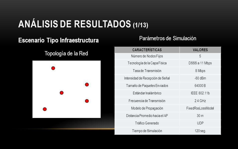 ANÁLISIS DE RESULTADOS (1/13)