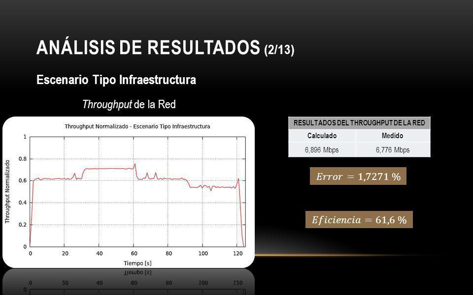ANÁLISIS DE RESULTADOS (2/13)