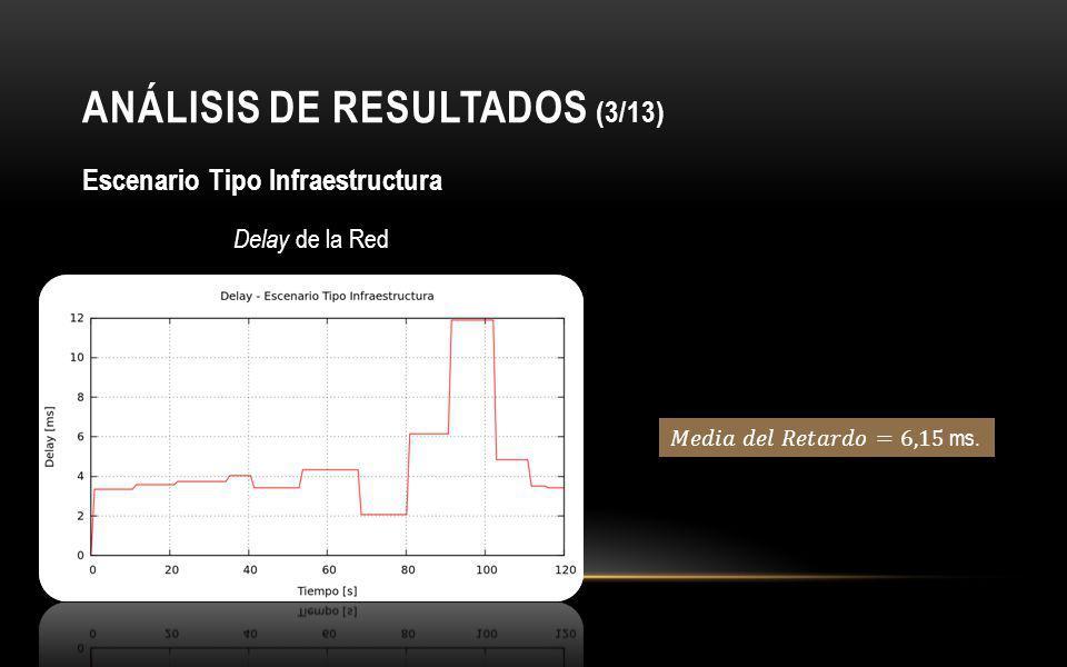 ANÁLISIS DE RESULTADOS (3/13)