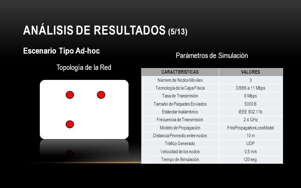 ANÁLISIS DE RESULTADOS (5/13)