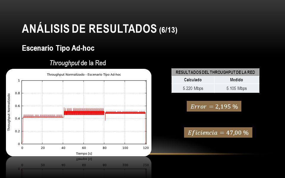 ANÁLISIS DE RESULTADOS (6/13)