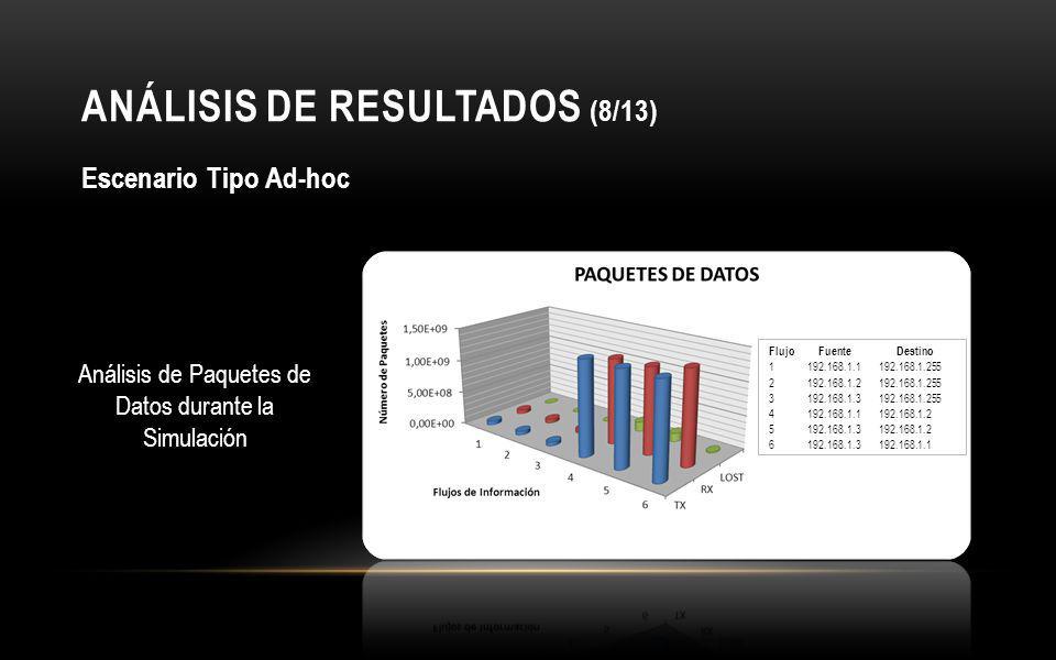 ANÁLISIS DE RESULTADOS (8/13)
