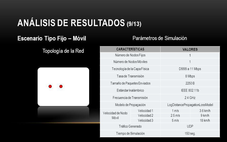ANÁLISIS DE RESULTADOS (9/13)