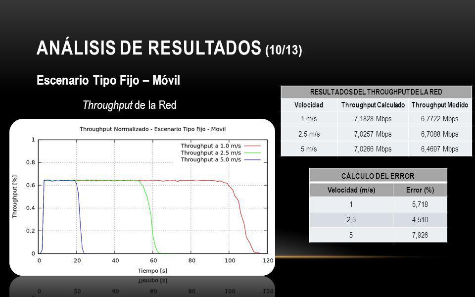 ANÁLISIS DE RESULTADOS (10/13)