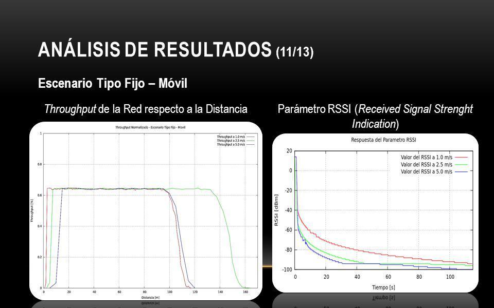 ANÁLISIS DE RESULTADOS (11/13)