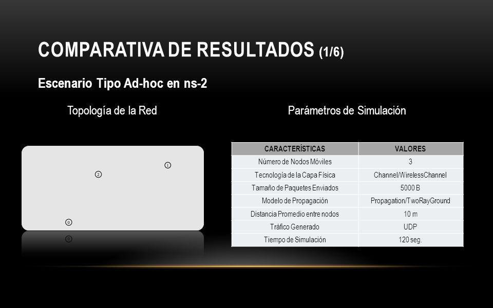 COMPARATIVA DE RESULTADOS (1/6)