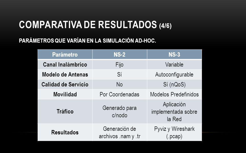 COMPARATIVA DE RESULTADOS (4/6)