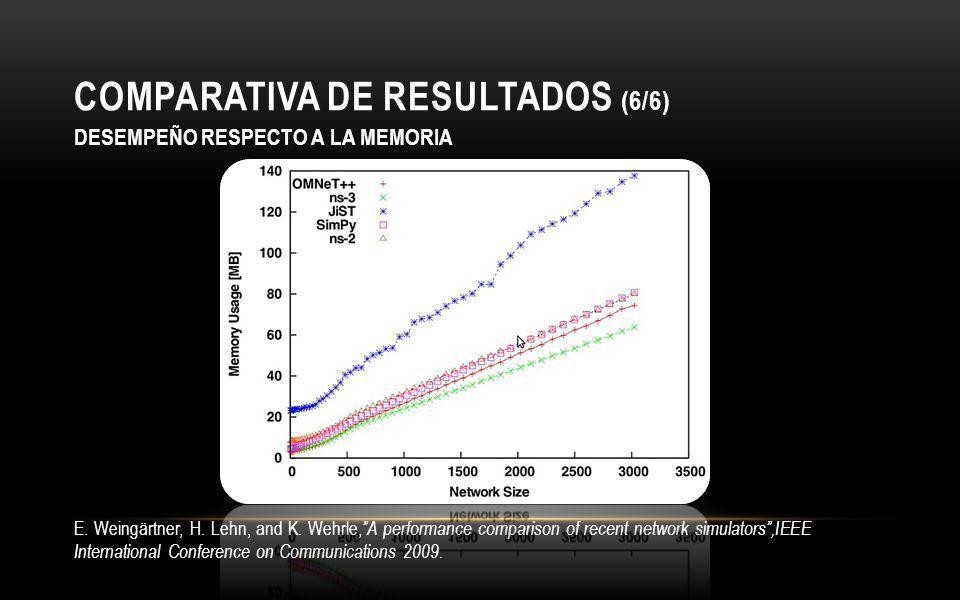 COMPARATIVA DE RESULTADOS (6/6)