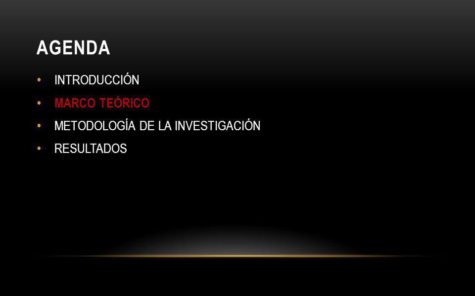 AGENDA INTRODUCCIÓN MARCO TEÓRICO METODOLOGÍA DE LA INVESTIGACIÓN
