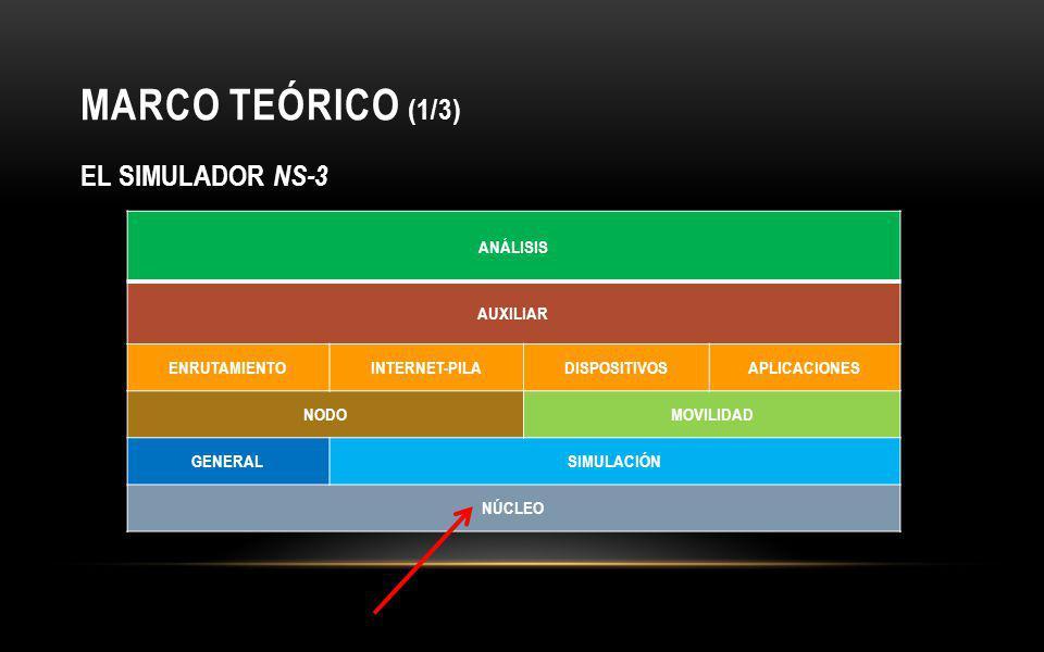 MARCO TEÓRICO (1/3) EL SIMULADOR NS-3 ANÁLISIS AUXILIAR ENRUTAMIENTO