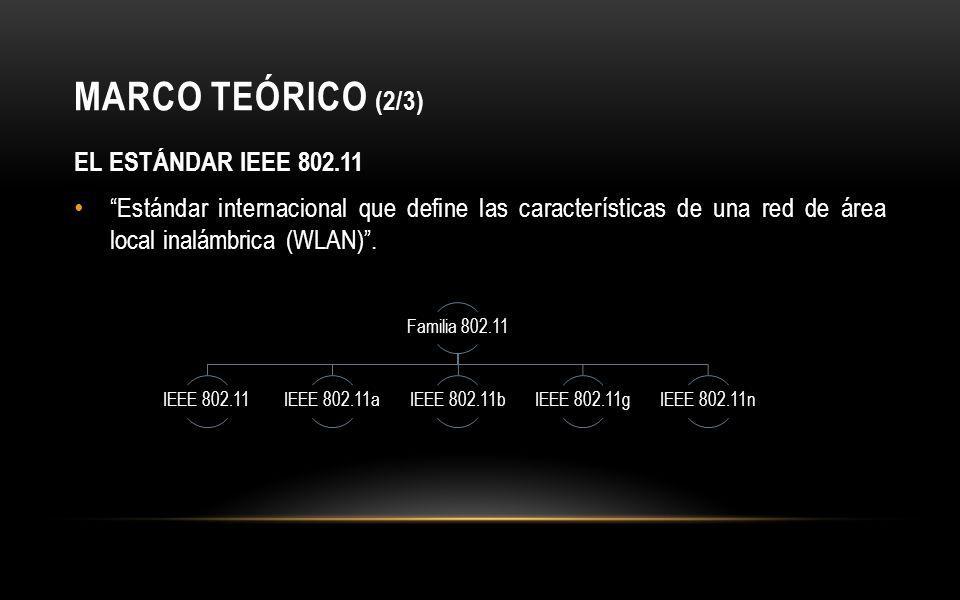 MARCO TEÓRICO (2/3) EL ESTÁNDAR IEEE 802.11