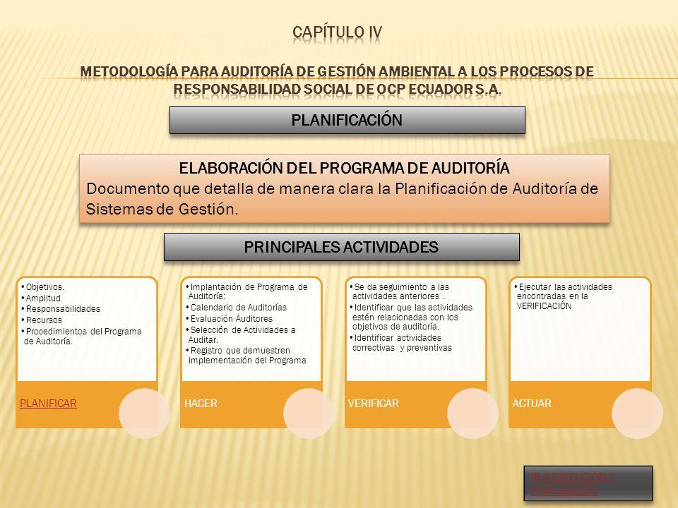 ELABORACIÓN DEL PROGRAMA DE AUDITORÍA PRINCIPALES ACTIVIDADES