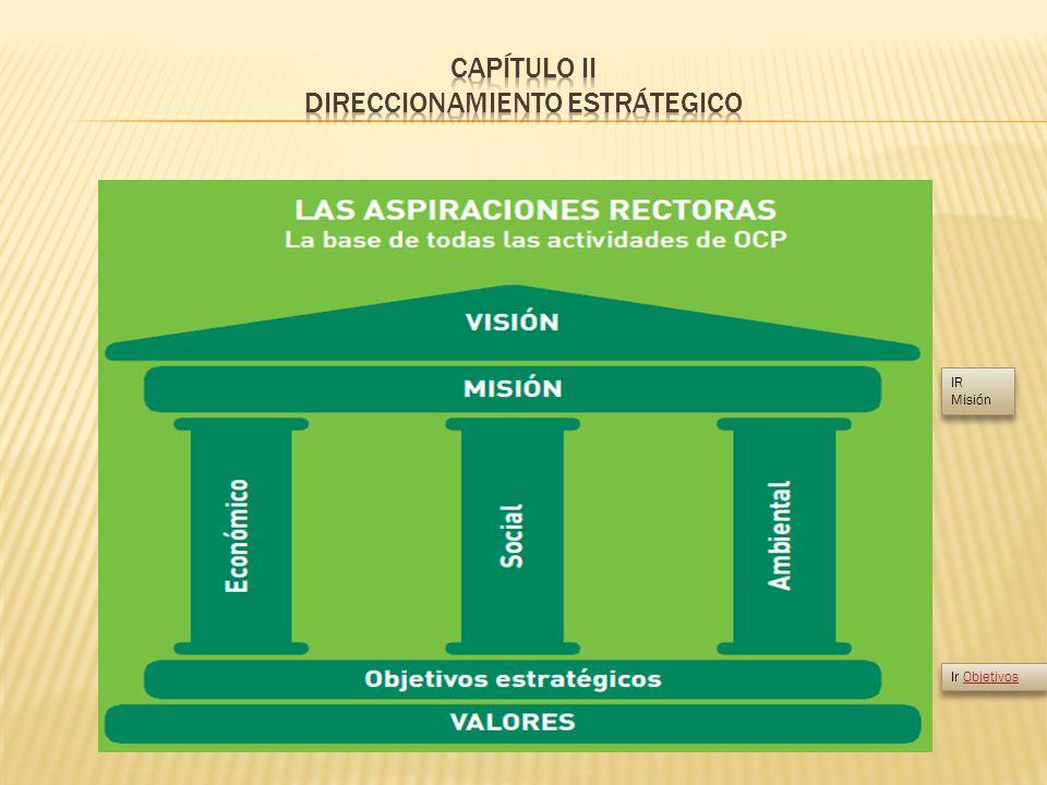 CAPÍTULO II DIRECCIONAMIENTO ESTRÁTEGICO