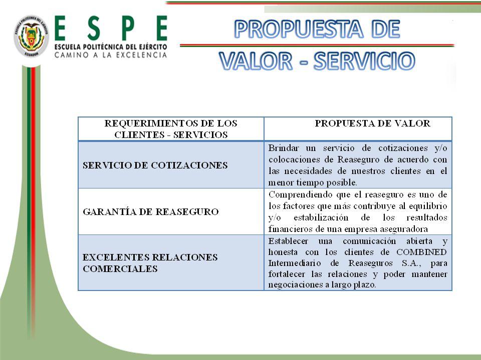 PROPUESTA DE VALOR - SERVICIO