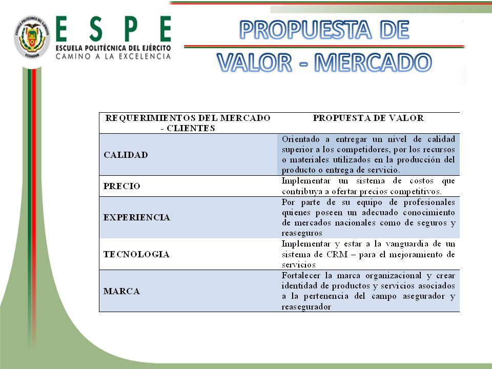PROPUESTA DE VALOR - MERCADO