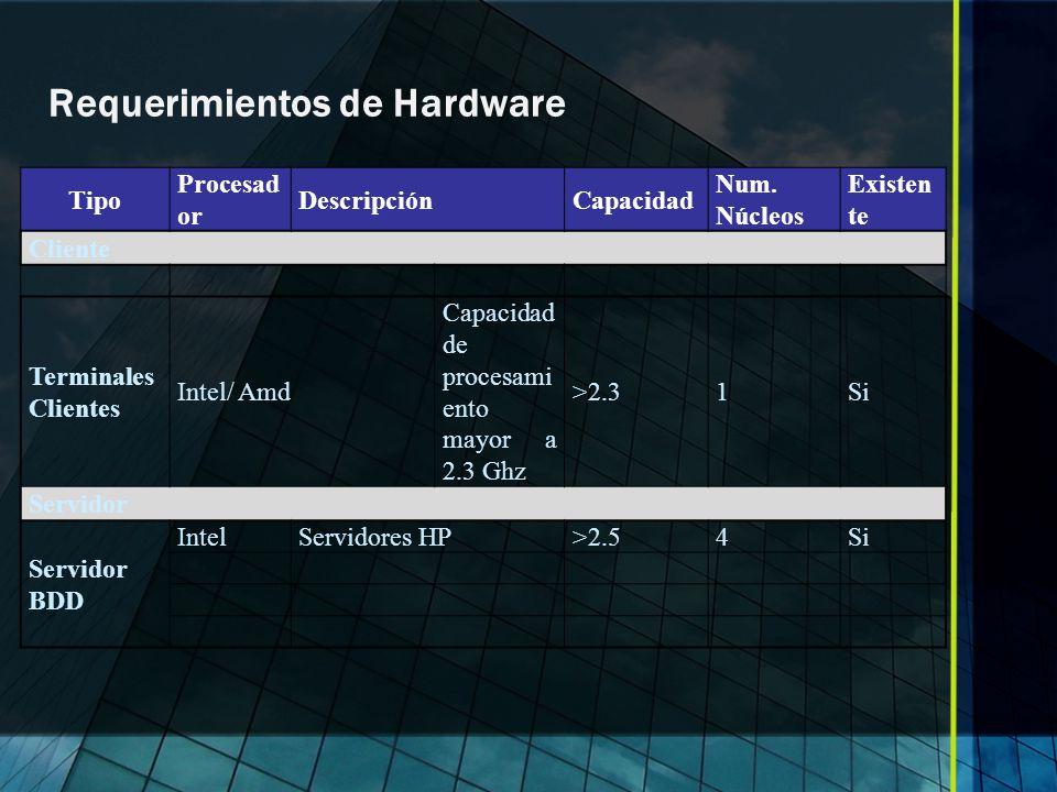 Requerimientos de Hardware