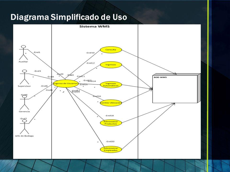 Diagrama Simplificado de Uso