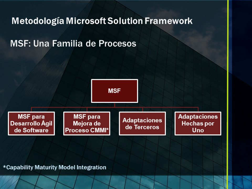 Metodología Microsoft Solution Framework