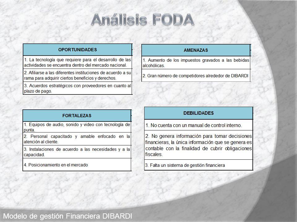 Análisis FODA Modelo de gestión Financiera DIBARDI