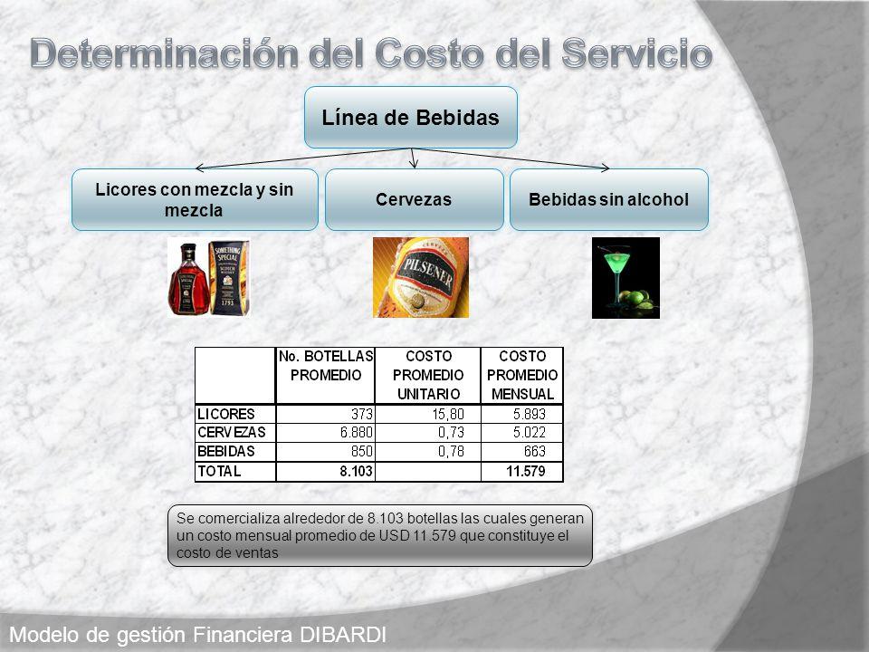 Determinación del Costo del Servicio Licores con mezcla y sin mezcla