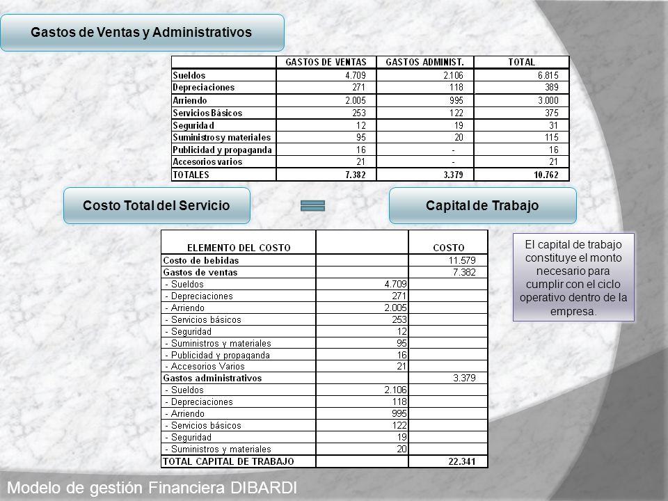 Gastos de Ventas y Administrativos Costo Total del Servicio