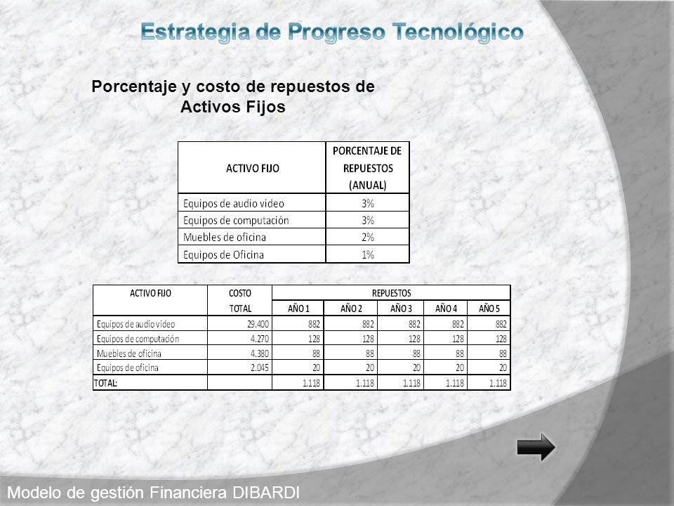 Estrategia de Progreso Tecnológico