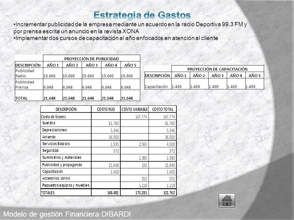 PROYECCIÓN DE PUBLICIDAD PROYECCIÓN DE CAPACITACIÓN