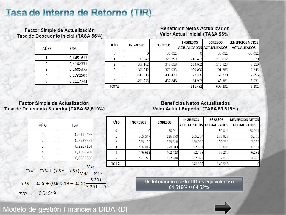 Tasa de Interna de Retorno (TIR)