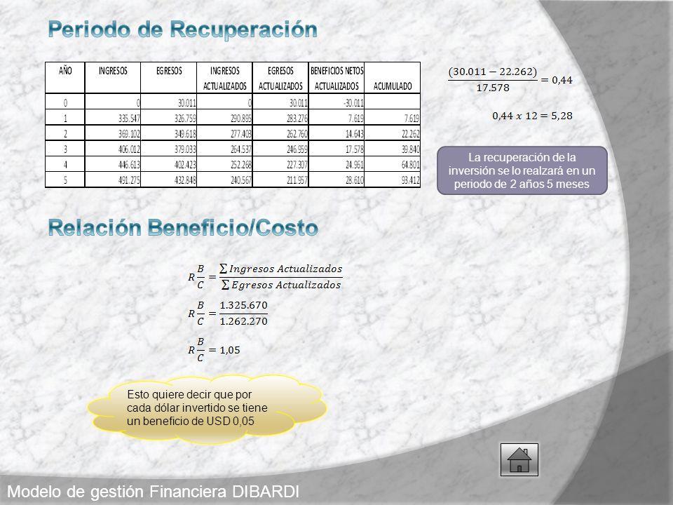 Periodo de Recuperación Relación Beneficio/Costo