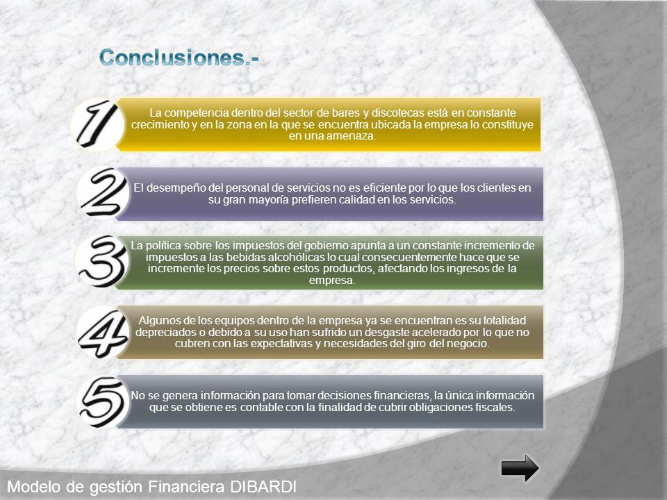 Conclusiones.- Modelo de gestión Financiera DIBARDI
