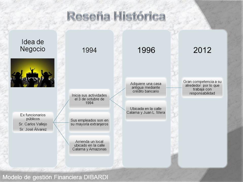 Reseña Histórica 1996 2012 Idea de Negocio 1994