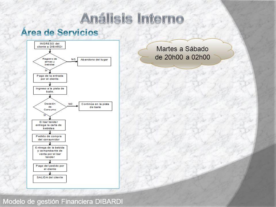 Análisis Interno Área de Servicios Martes a Sábado de 20h00 a 02h00