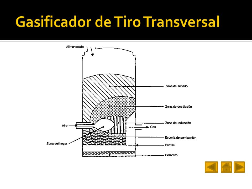 Gasificador de Tiro Transversal